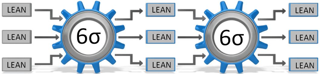 Lean VS Six-Sigma